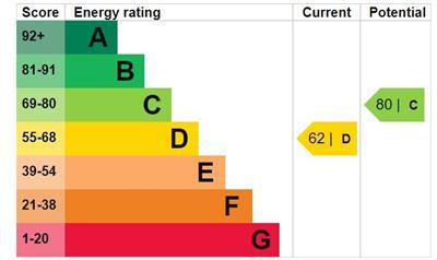 EPC Graph for Cardigan Gardens, Goodmayes